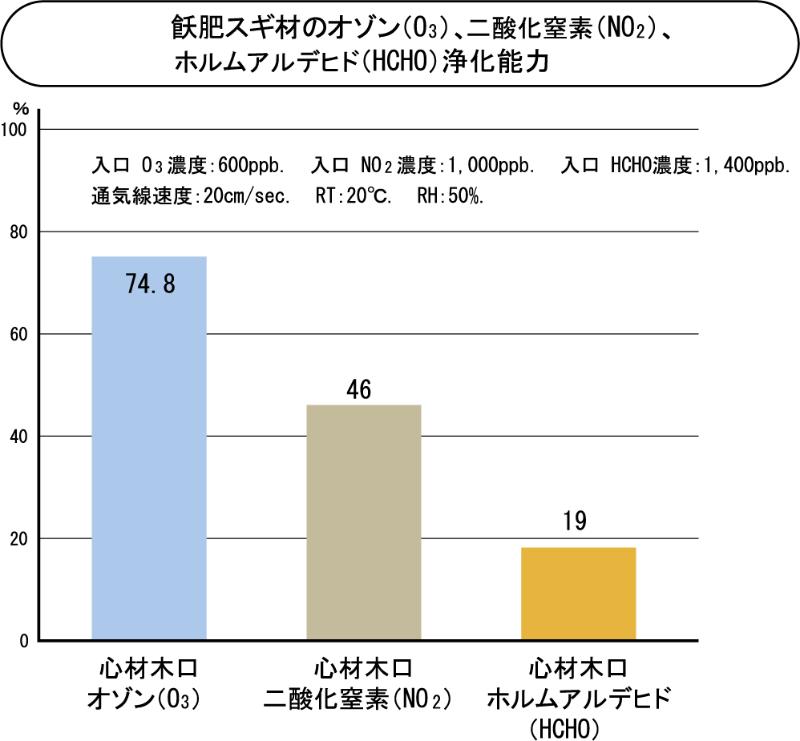 飫肥スギ材のオゾン(O3)、二酸化窒素(NO2)、ホルムアルデヒド(HCHO)浄化能力
