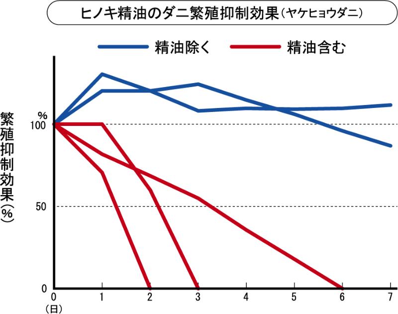 ヒノキ精油のダニ繁殖抑制効果(ヤケヒョウダニ)